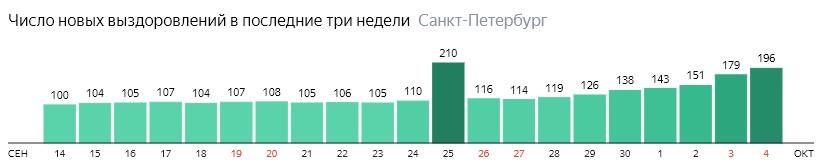 Число новых выздоровлений от короны по дням в Санкт-Петербурге на 4 октября 2020 года