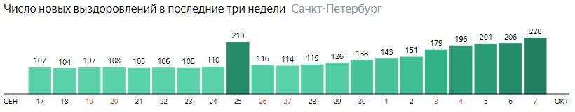 Число новых выздоровлений от короны по дням в Санкт-Петербурге на 7 октября 2020 года