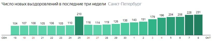 Число новых выздоровлений от короны по дням в Санкт-Петербурге на 8 октября 2020 года