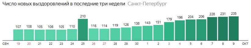 Число новых выздоровлений от короны по дням в Санкт-Петербурге на 9 октября 2020 года