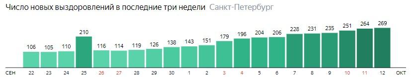 Число новых выздоровлений от короны по дням в Санкт-Петербурге на 12 октября 2020 года