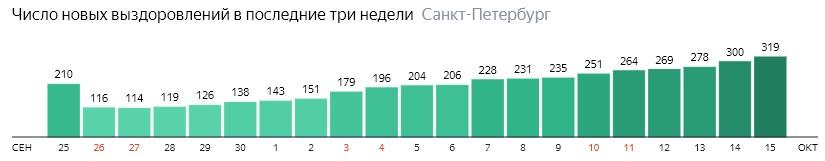 Число новых выздоровлений от короны по дням в Санкт-Петербурге на 15 октября 2020 года
