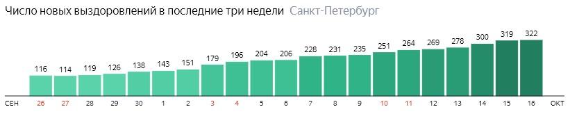 Число новых выздоровлений от короны по дням в Санкт-Петербурге на 16 октября 2020 года