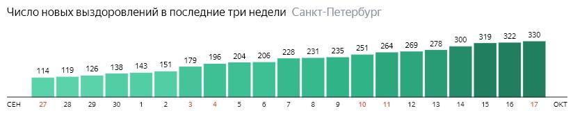 Число новых выздоровлений от короны по дням в Санкт-Петербурге на 17 октября 2020 года