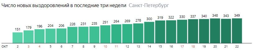 Число новых выздоровлений от короны по дням в Санкт-Петербурге на 22  октября 2020 года