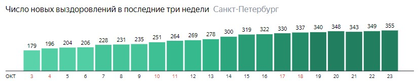 Число новых выздоровлений от короны по дням в Санкт-Петербурге на 23 октября 2020 года