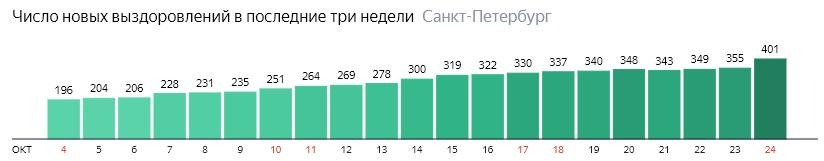 Число новых выздоровлений от короны по дням в Санкт-Петербурге на 24 октября 2020 года