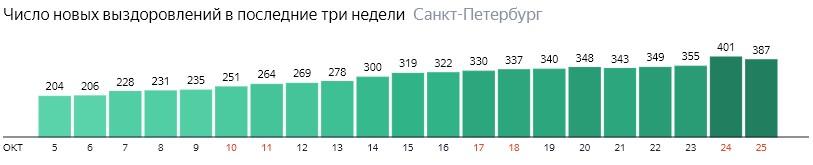 Число новых выздоровлений от короны по дням в Санкт-Петербурге на 25 октября 2020 года