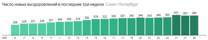 Число новых выздоровлений от короны по дням в Санкт-Петербурге на 26 октября 2020 года