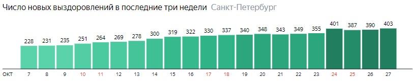Число новых выздоровлений от короны по дням в Санкт-Петербурге на 27 октября 2020 года