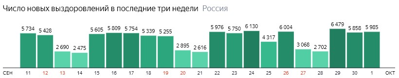 Число новых выздоровлений от короны по дням в России на 1 октября 2020 года
