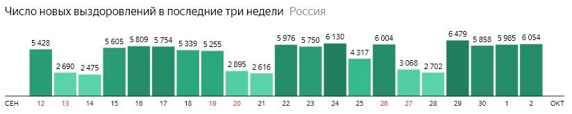 Число новых выздоровлений от короны по дням в России на 2 октября 2020 года