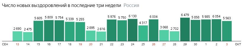 Число новых выздоровлений от короны по дням в России на 3 октября 2020 года