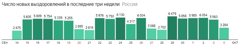 Число новых выздоровлений от короны по дням в России на 4 октября 2020 года