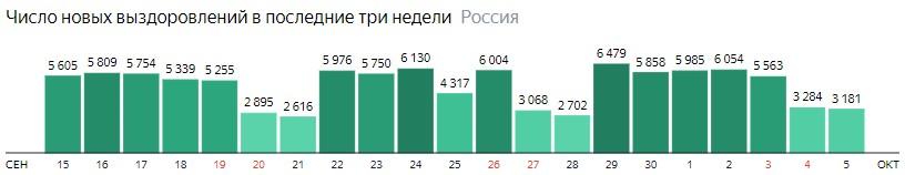 Число новых выздоровлений от короны по дням в России на 5 октября 2020 года