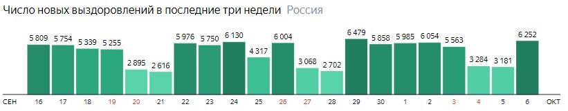 Число новых выздоровлений от короны по дням в России на 6 октября 2020 года