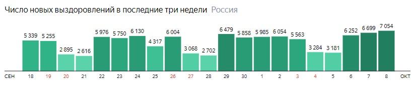 Число новых выздоровлений от короны по дням в России на 8 октября 2020 года