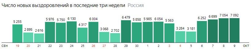 Число новых выздоровлений от короны по дням в России на 9 октября 2020 года