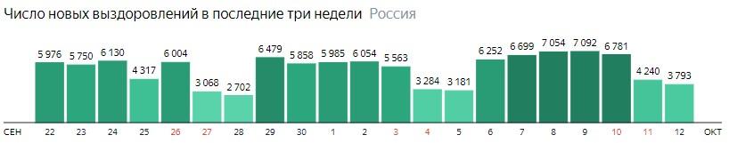 Число новых выздоровлений от короны по дням в России на 12 октября 2020 года