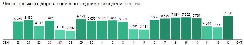 Число новых выздоровлений от короны по дням в России на 13 октября 2020 года