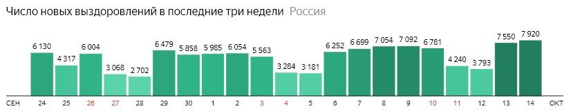 Число новых выздоровлений от короны по дням в России на 14 октября 2020 года