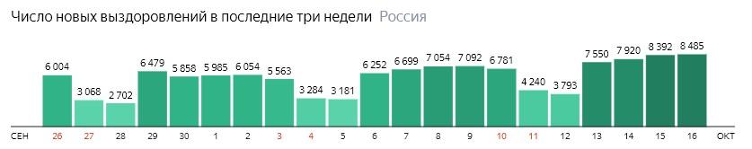 Число новых выздоровлений от короны по дням в России на 16 октября 2020 года