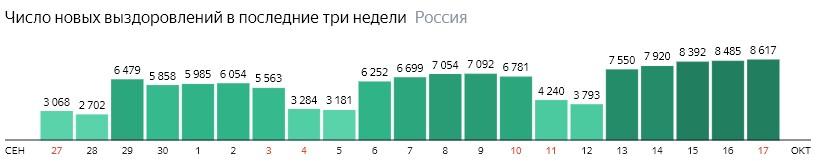 Число новых выздоровлений от короны по дням в России на 17 октября 2020 года