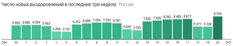 Число новых выздоровлений от короны по дням в России на 20 октября 2020 года