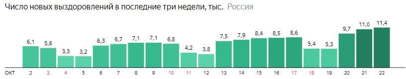 Число новых выздоровлений от короны по дням в России на 22 октября 2020 года