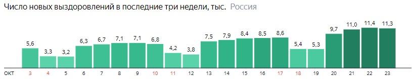 Число новых выздоровлений от короны по дням в России на 23 октября 2020 года