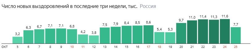 Число новых выздоровлений от короны по дням в России на 25 октября 2020 года