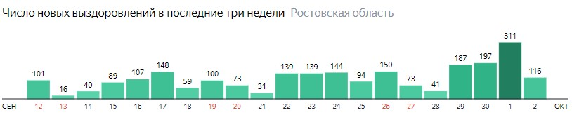 Число новых выздоровлений от коронавируса по дням в Ростовской области на 2 октября 2020 года