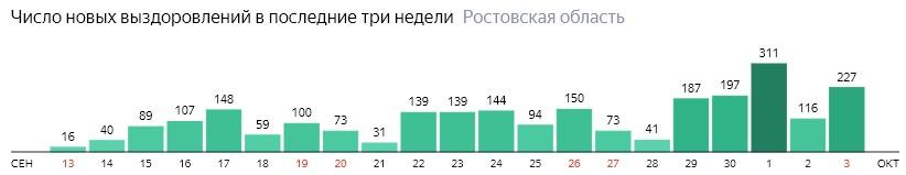 Число новых выздоровлений от коронавируса по дням в Ростовской области на 3 октября 2020 года