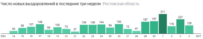 Число новых выздоровлений от коронавируса по дням в Ростовской области на 4 октября 2020 года