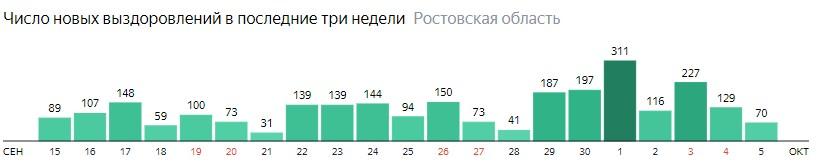 Число новых выздоровлений от коронавируса по дням в Ростовской области на 5 октября 2020 года