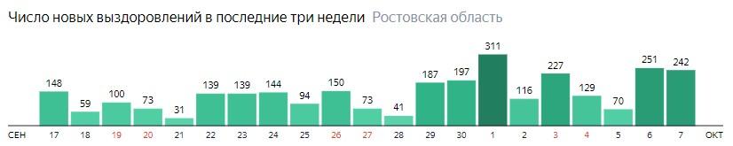 Число новых выздоровлений от коронавируса по дням в Ростовской области на 7 октября 2020 года