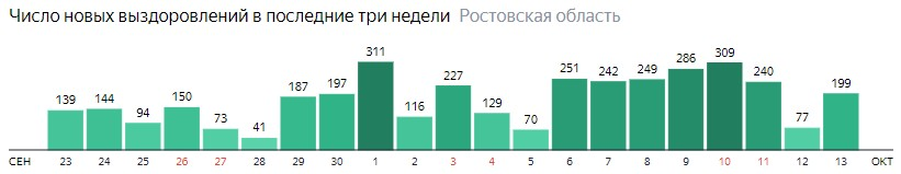 Число новых выздоровлений от коронавируса по дням в Ростовской области на 13 октября 2020 года