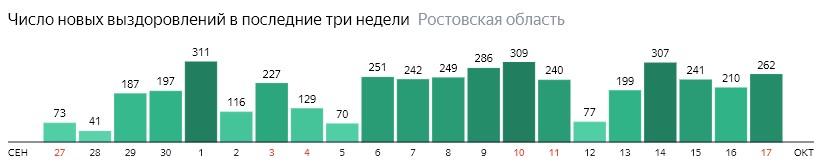 Число новых выздоровлений от коронавируса по дням в Ростовской области на 17 октября 2020 года