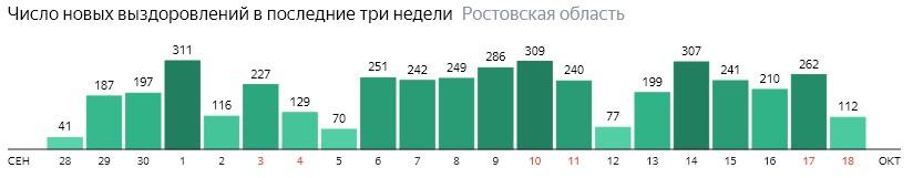 Число новых выздоровлений от коронавируса по дням в Ростовской области на 18 октября 2020 года