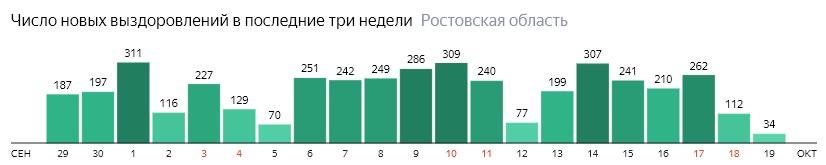 Число новых выздоровлений от коронавируса по дням в Ростовской области на 19 октября 2020 года