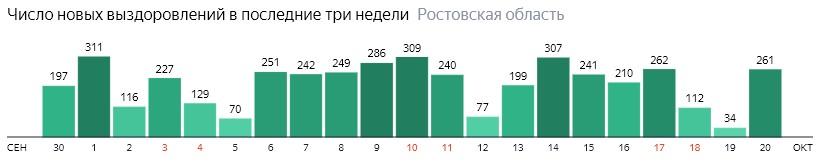 Число новых выздоровлений от коронавируса по дням в Ростовской области на 20 октября 2020 года