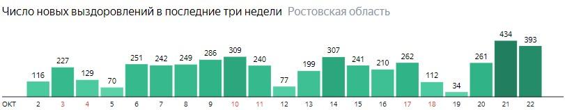 Число новых выздоровлений от коронавируса по дням в Ростовской области на 22 октября 2020 года