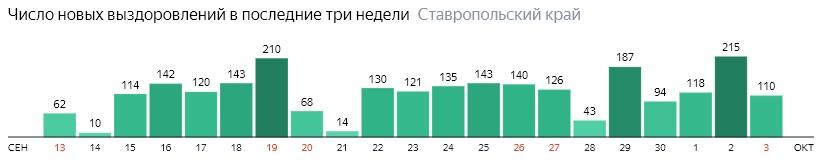 Число новых выздоровлений от коронавируса по дням в Ставропольском крае на 3 октября 2020 года