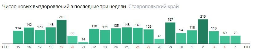 Число новых выздоровлений от коронавируса по дням в Ставропольском крае на 5 октября 2020 года
