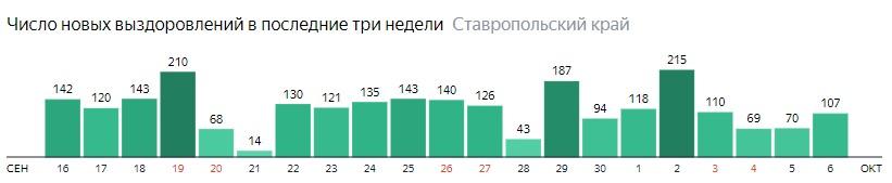 Число новых выздоровлений от коронавируса по дням в Ставропольском крае на 6 октября 2020 года