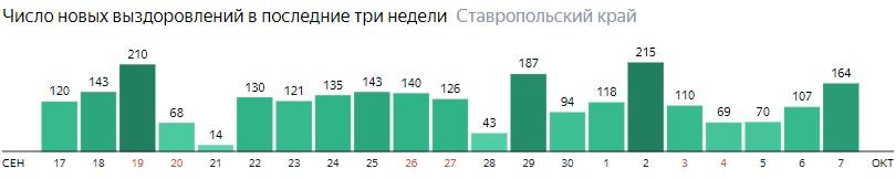 Число новых выздоровлений от коронавируса по дням в Ставропольском крае на 7 октября 2020 года