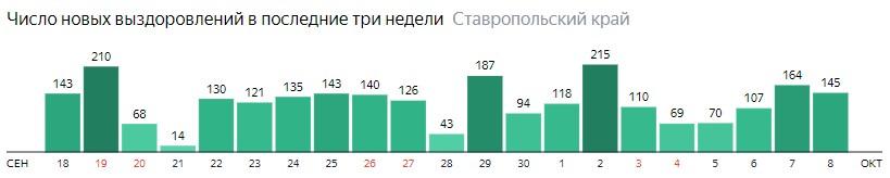 Число новых выздоровлений от коронавируса по дням в Ставропольском крае на 8 октября 2020 года