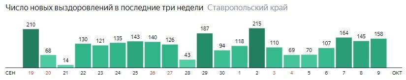 Число новых выздоровлений от коронавируса по дням в Ставропольском крае на 9 октября 2020 года
