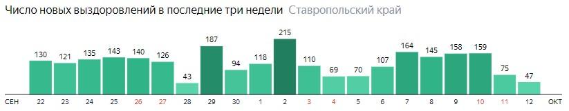Число новых выздоровлений от коронавируса по дням в Ставропольском крае на 12 октября 2020 года