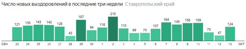 Число новых выздоровлений от коронавируса по дням в Ставропольском крае на 13 октября 2020 года